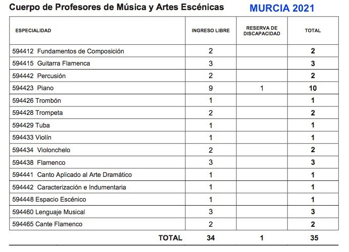 oposiciones conservatorio Murcia 2021